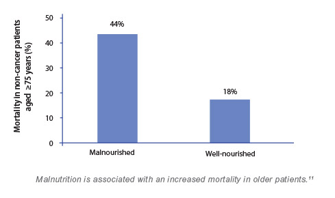 malnutrition in elderly with dementia When we think about the health of frail older adults, severe, high-profile illnesses  such as dementia, heart disease, cancer, and debilitating.